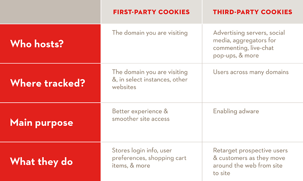 vermilion table comparing first-party and third-party cookies